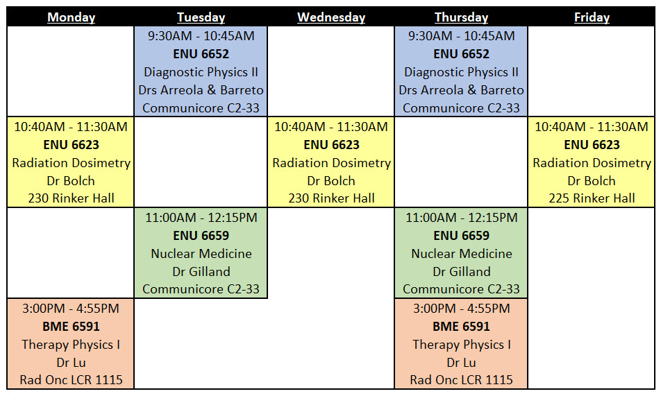 2019 Spring Schedule of Courses » Medical Physics Graduate